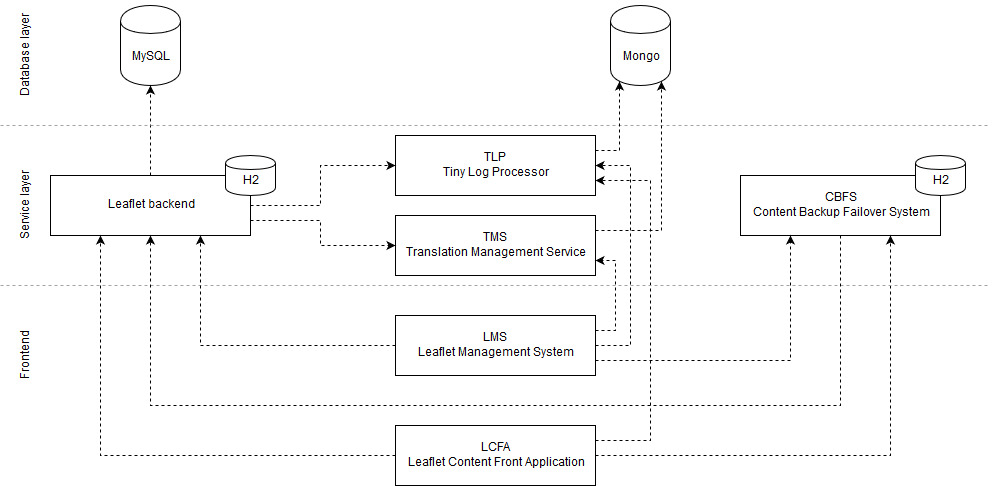 Leaflet application stack architecture